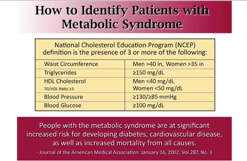 The Wellness Score® can determine if someone has metabolic syndrome